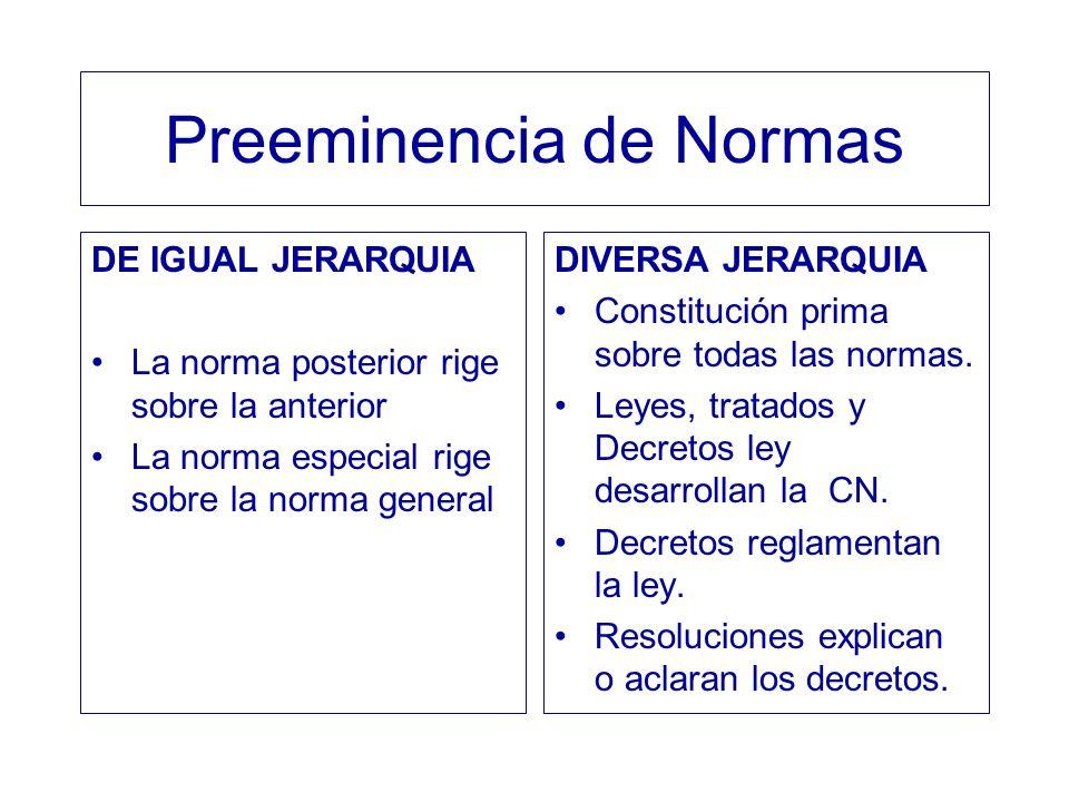 Preeminencia de Normas DE IGUAL JERARQUIA La norma posterior rige sobre la anterior La norma especial rige sobre la norma general DIVERSA JERARQUIA Co