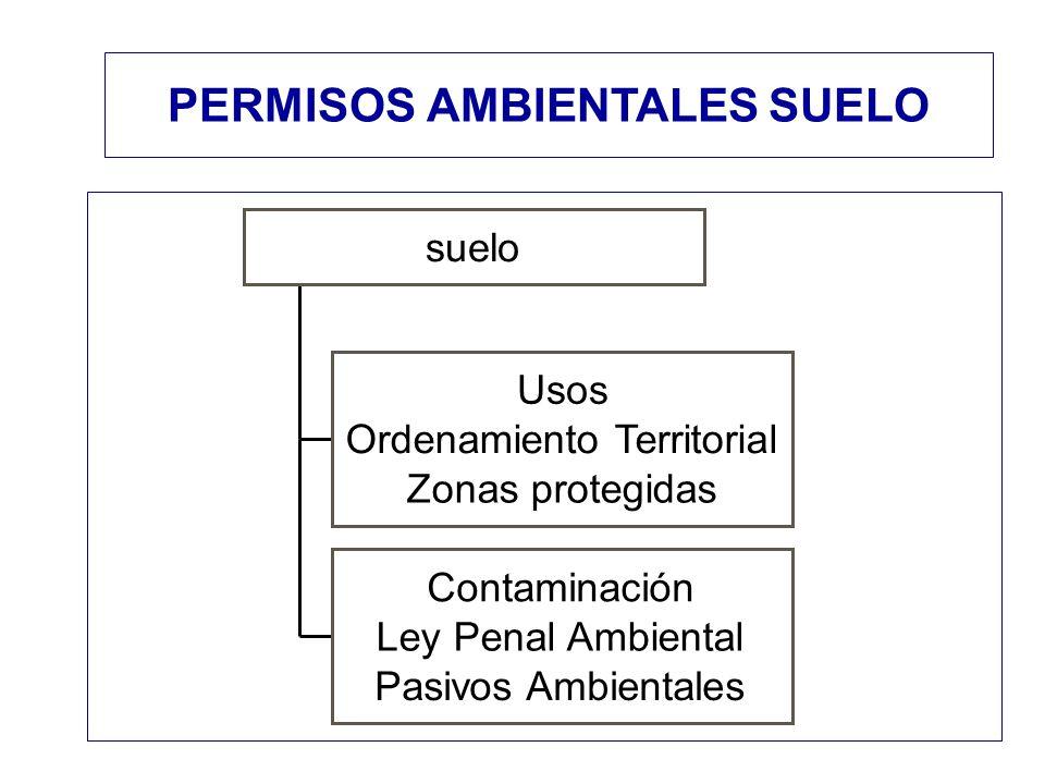Usos Ordenamiento Territorial Zonas protegidas Contaminación Ley Penal Ambiental Pasivos Ambientales suelo PERMISOS AMBIENTALES SUELO