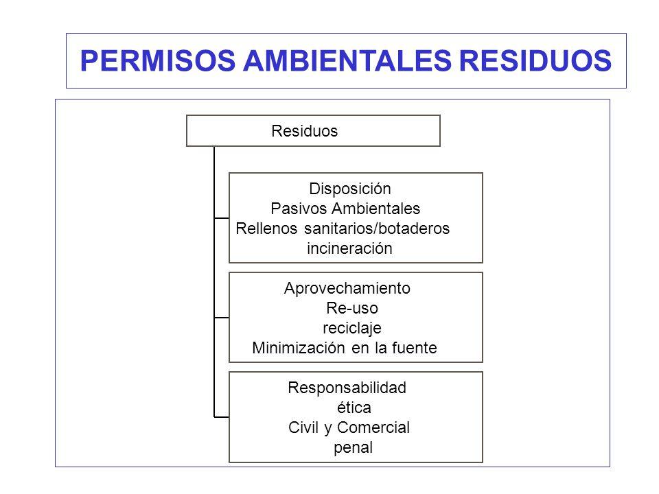 Disposición Pasivos Ambientales Rellenos sanitarios/botaderos incineración Aprovechamiento Re-uso reciclaje Minimización en la fuente Responsabilidad