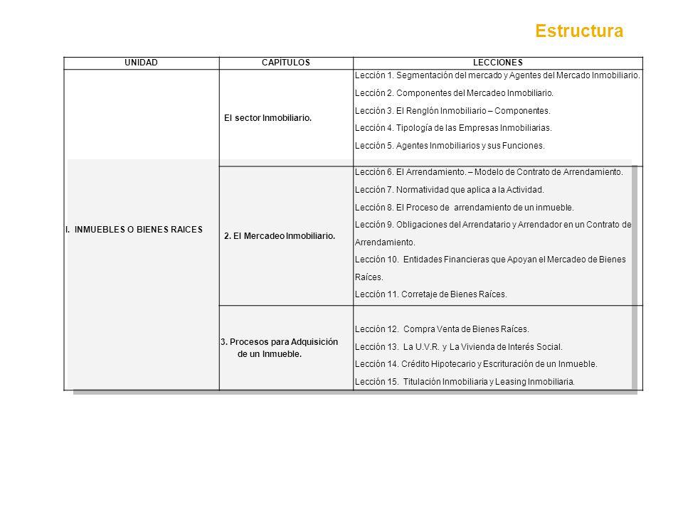 Estructura UNIDADCAPÍTULOSLECCIONES I. INMUEBLES O BIENES RAICES El sector Inmobiliario. Lección 1. Segmentación del mercado y Agentes del Mercado Inm