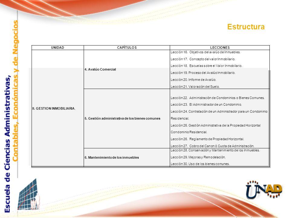 Estructura UNIDADCAPÍTULOSLECCIONES II. GESTION INMOBILIARIA. 4. Avalúo Comercial Lección 16. Objetivos del avalúo de Inmuebles. Lección 17. Concepto