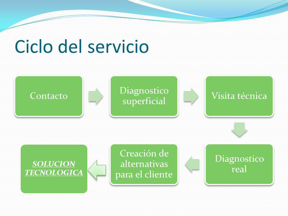 Ciclo del servicio Contacto Diagnostico superficial Visita técnica Diagnostico real Creación de alternativas para el cliente SOLUCION TECNOLOGICA