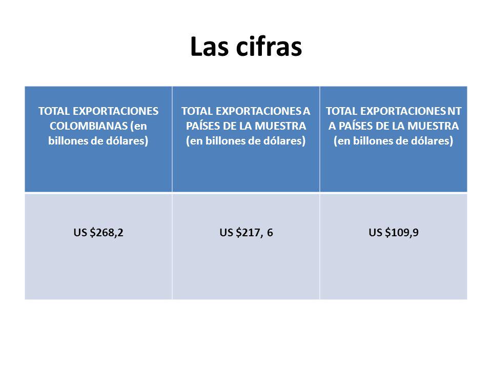 Las cifras TOTAL EXPORTACIONES COLOMBIANAS (en billones de dólares) TOTAL EXPORTACIONES A PAÍSES DE LA MUESTRA (en billones de dólares) TOTAL EXPORTACIONES NT A PAÍSES DE LA MUESTRA (en billones de dólares) US $268,2US $217, 6US $109,9