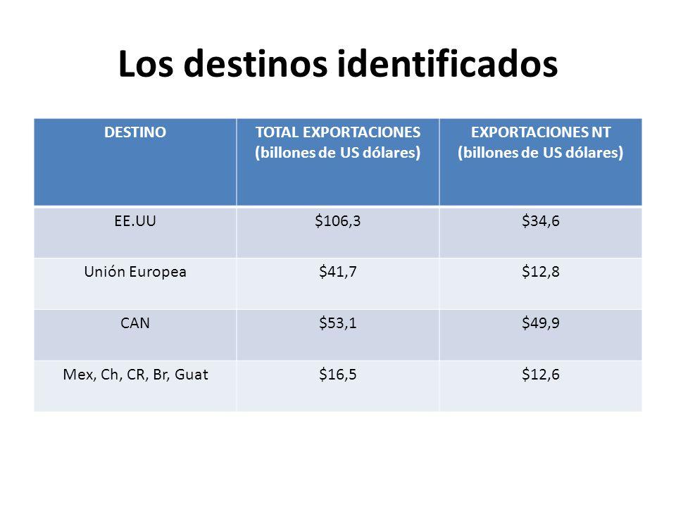 Los destinos identificados DESTINOTOTAL EXPORTACIONES (billones de US dólares) EXPORTACIONES NT (billones de US dólares) EE.UU$106,3$34,6 Unión Europea$41,7$12,8 CAN$53,1$49,9 Mex, Ch, CR, Br, Guat$16,5$12,6