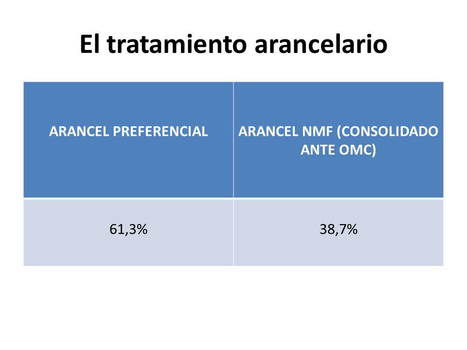 El tratamiento arancelario ARANCEL PREFERENCIALARANCEL NMF (CONSOLIDADO ANTE OMC) 61,3%38,7%