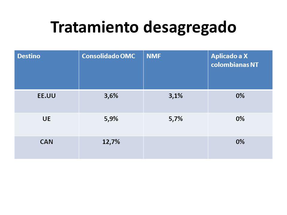 Tratamiento desagregado DestinoConsolidado OMCNMFAplicado a X colombianas NT EE.UU3,6%3,1%0% UE5,9%5,7%0% CAN12,7%0%