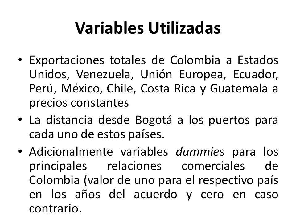 Variables Utilizadas Exportaciones totales de Colombia a Estados Unidos, Venezuela, Unión Europea, Ecuador, Perú, México, Chile, Costa Rica y Guatemala a precios constantes La distancia desde Bogotá a los puertos para cada uno de estos países.