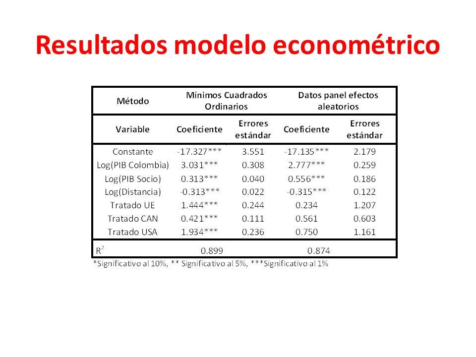 Resultados modelo econométrico