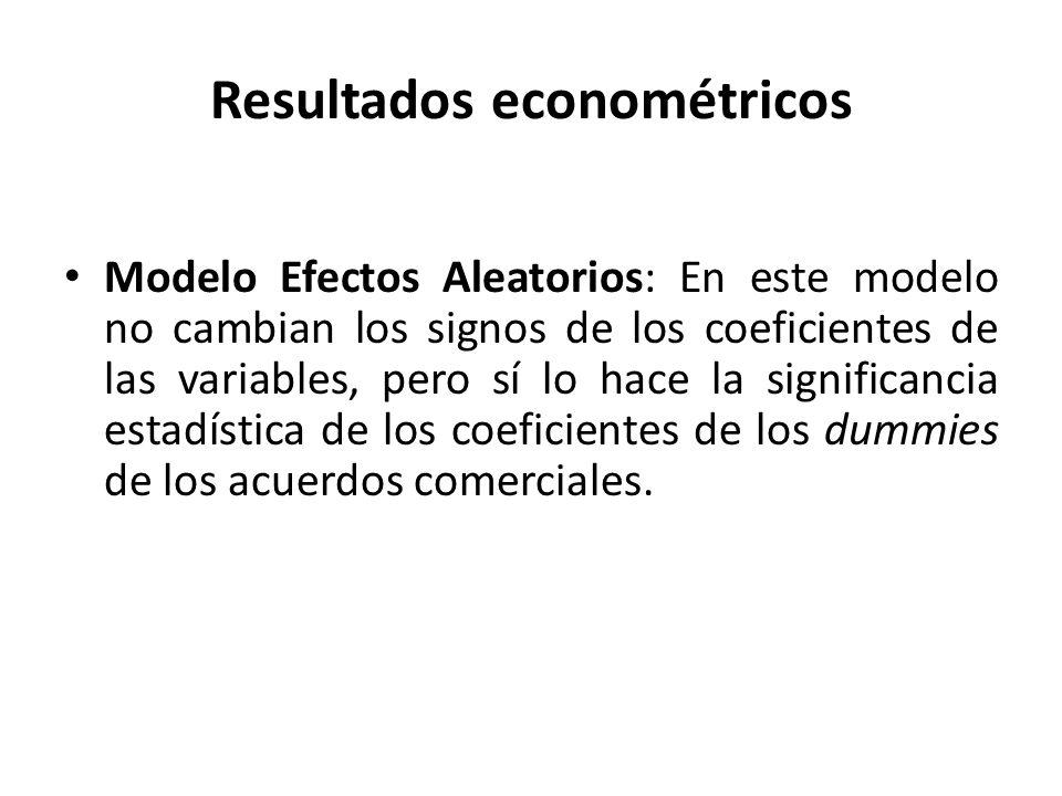 Resultados econométricos Modelo Efectos Aleatorios: En este modelo no cambian los signos de los coeficientes de las variables, pero sí lo hace la significancia estadística de los coeficientes de los dummies de los acuerdos comerciales.
