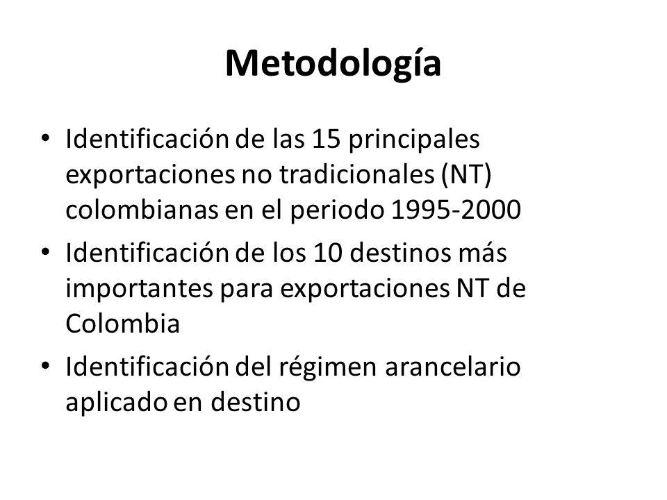 Metodología Identificación de las 15 principales exportaciones no tradicionales (NT) colombianas en el periodo 1995-2000 Identificación de los 10 destinos más importantes para exportaciones NT de Colombia Identificación del régimen arancelario aplicado en destino