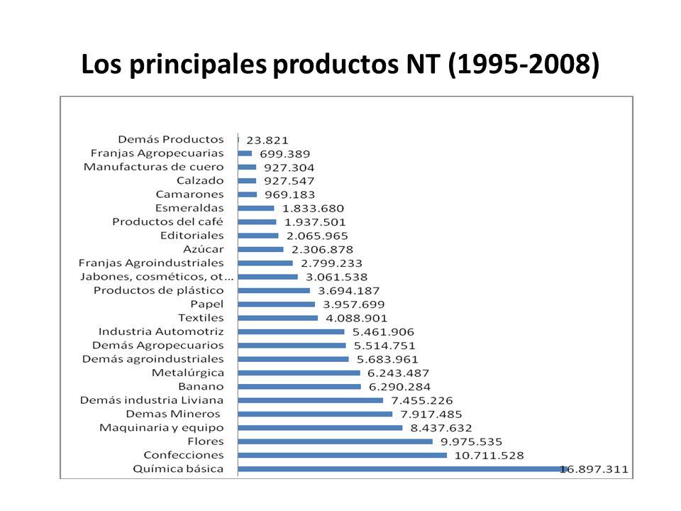 Los principales productos NT (1995-2008)