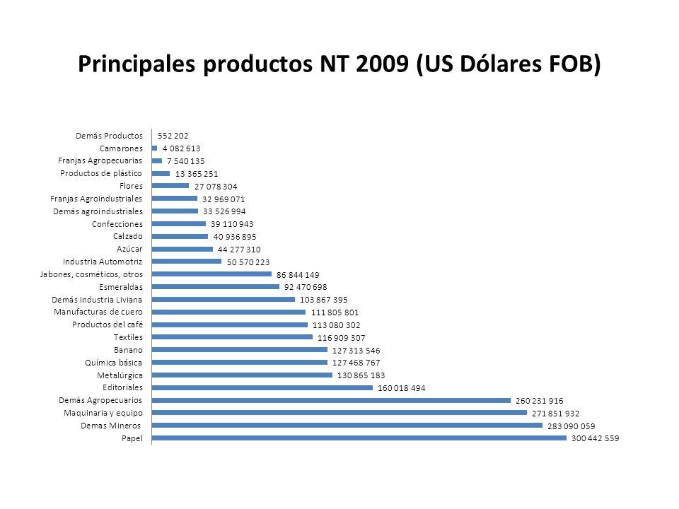 Principales productos NT 2009 (US Dólares FOB)