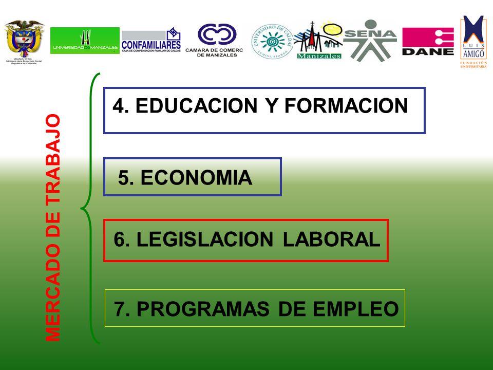 5. ECONOMIA MERCADO DE TRABAJO 4. EDUCACION Y FORMACION 7. PROGRAMAS DE EMPLEO 6. LEGISLACION LABORAL