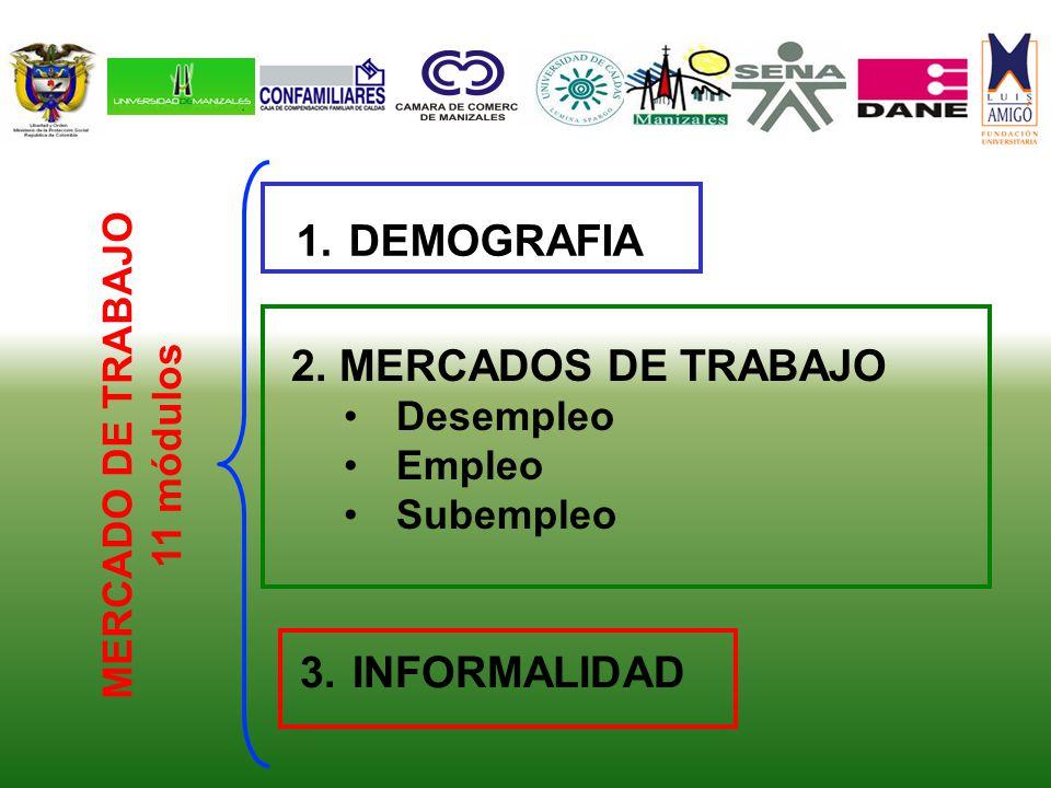 1.DEMOGRAFIA MERCADO DE TRABAJO 11 módulos 2. MERCADOS DE TRABAJO Desempleo Empleo Subempleo 3.INFORMALIDAD
