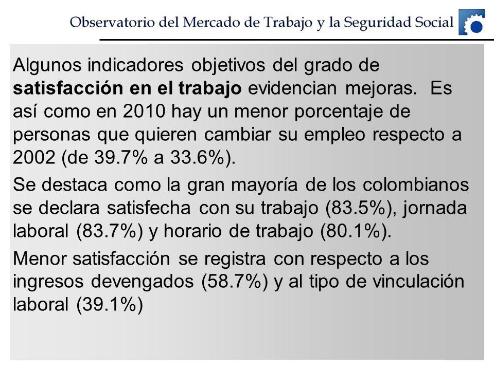 Algunos indicadores objetivos del grado de satisfacción en el trabajo evidencian mejoras. Es así como en 2010 hay un menor porcentaje de personas que