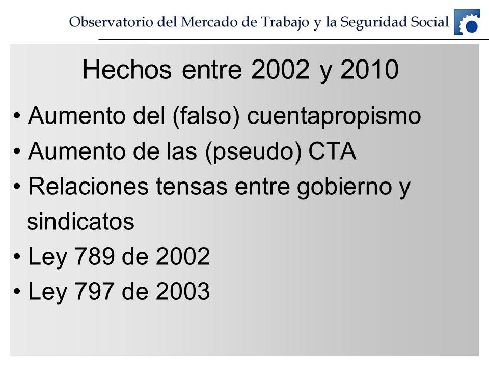 Hechos entre 2002 y 2010 Aumento del (falso) cuentapropismo Aumento de las (pseudo) CTA Relaciones tensas entre gobierno y sindicatos Ley 789 de 2002