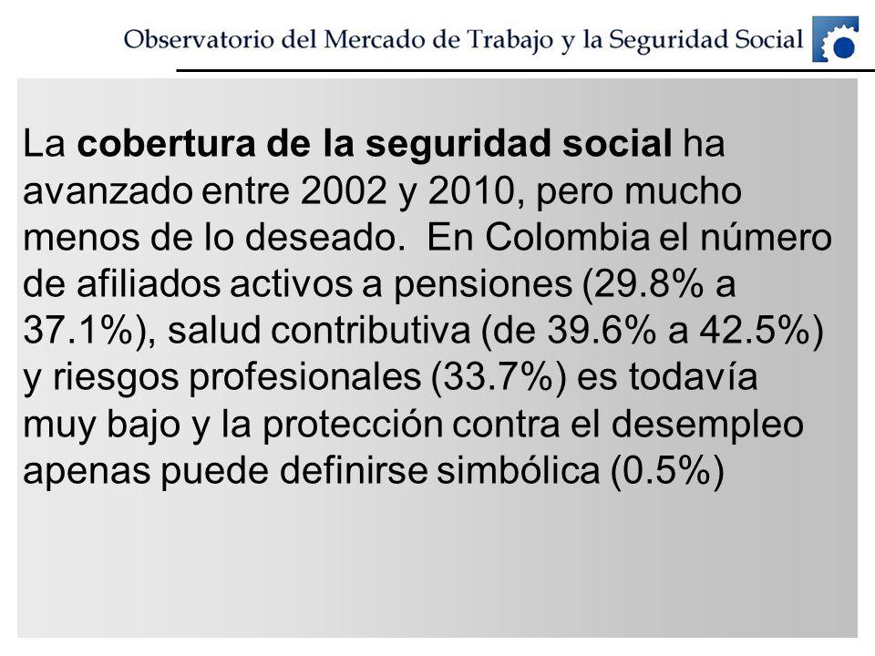 La cobertura de la seguridad social ha avanzado entre 2002 y 2010, pero mucho menos de lo deseado. En Colombia el número de afiliados activos a pensio