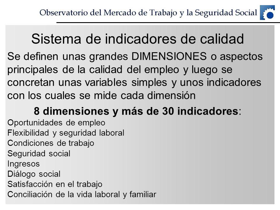 Sistema de indicadores de calidad Se definen unas grandes DIMENSIONES o aspectos principales de la calidad del empleo y luego se concretan unas variab
