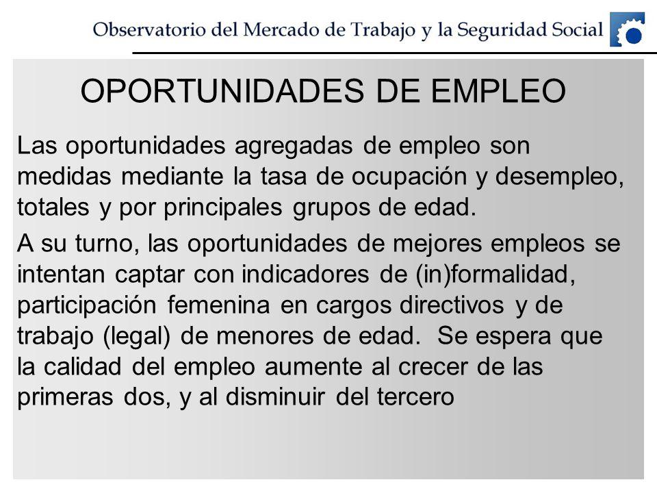 OPORTUNIDADES DE EMPLEO Las oportunidades agregadas de empleo son medidas mediante la tasa de ocupación y desempleo, totales y por principales grupos