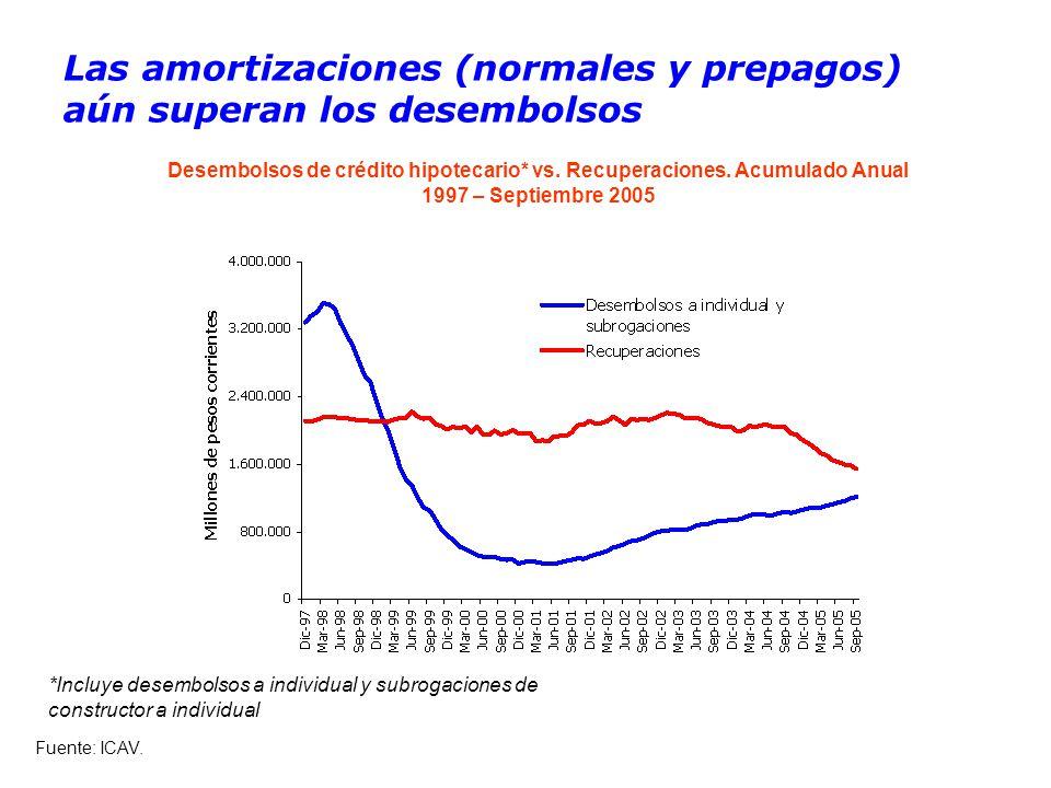Las amortizaciones (normales y prepagos) aún superan los desembolsos Desembolsos de crédito hipotecario* vs.