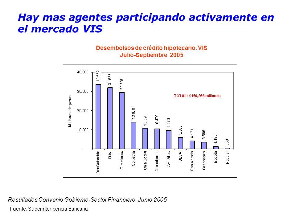 Hay mas agentes participando activamente en el mercado VIS Desembolsos de crédito hipotecario.