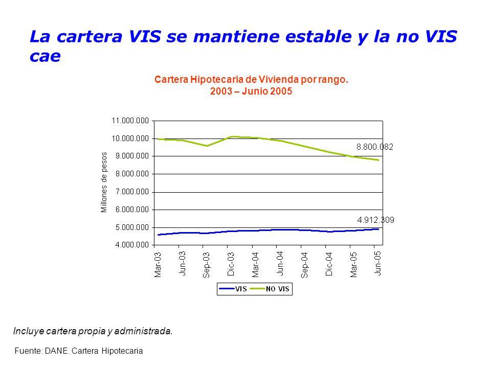 La cartera VIS se mantiene estable y la no VIS cae Cartera Hipotecaria de Vivienda por rango.
