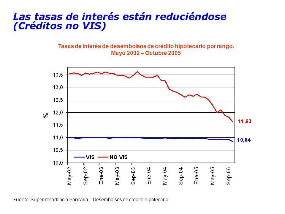 Las tasas de interés están reduciéndose (Créditos no VIS) Fuente: Superintendencia Bancaria – Desembolsos de crédito hipotecario Tasas de interés de desembolsos de crédito hipotecario por rango.