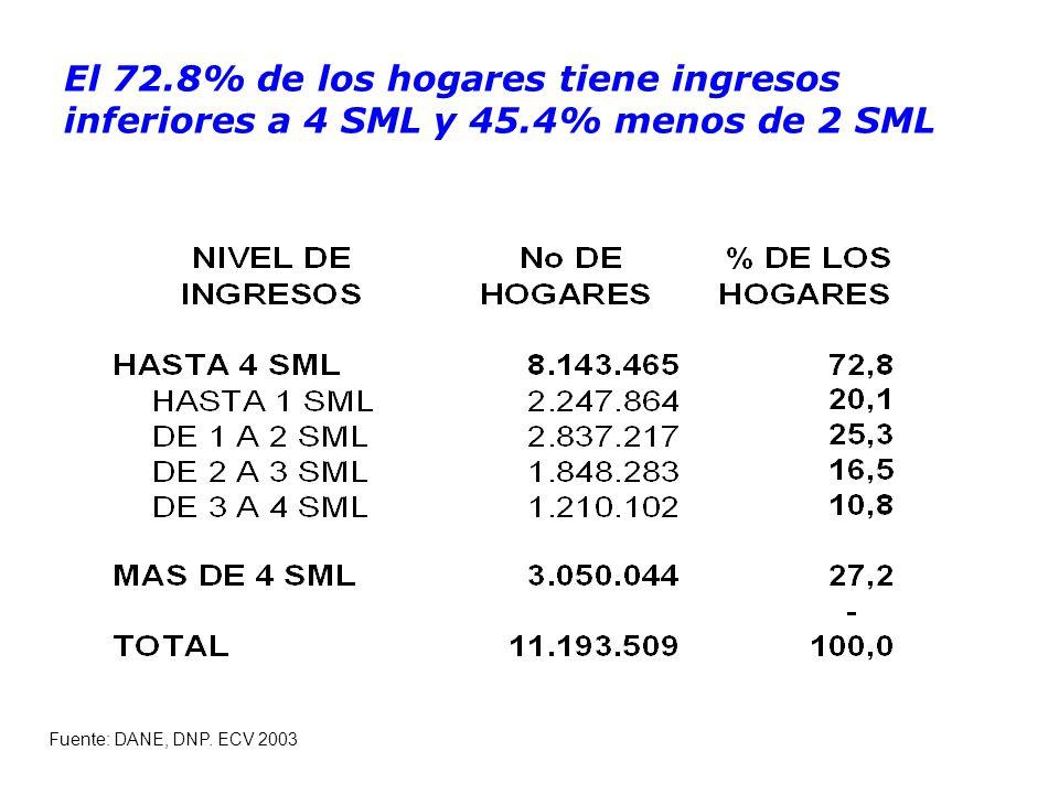 El 72.8% de los hogares tiene ingresos inferiores a 4 SML y 45.4% menos de 2 SML Fuente: DANE, DNP.