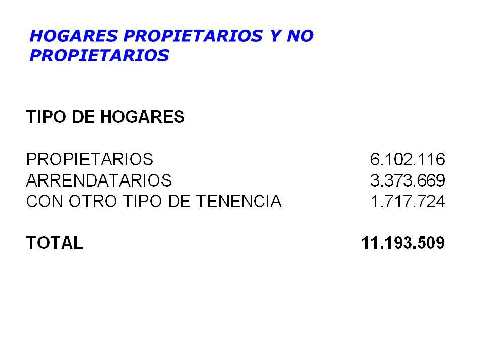 HOGARES PROPIETARIOS Y NO PROPIETARIOS
