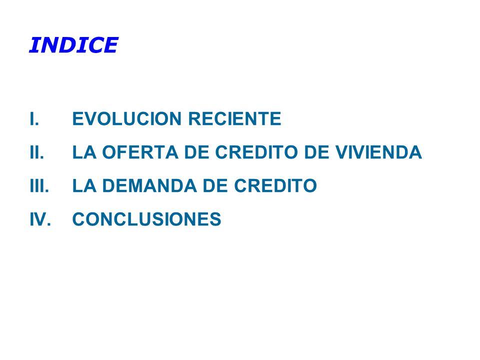 INDICE I.EVOLUCION RECIENTE II.LA OFERTA DE CREDITO DE VIVIENDA III.LA DEMANDA DE CREDITO IV.CONCLUSIONES