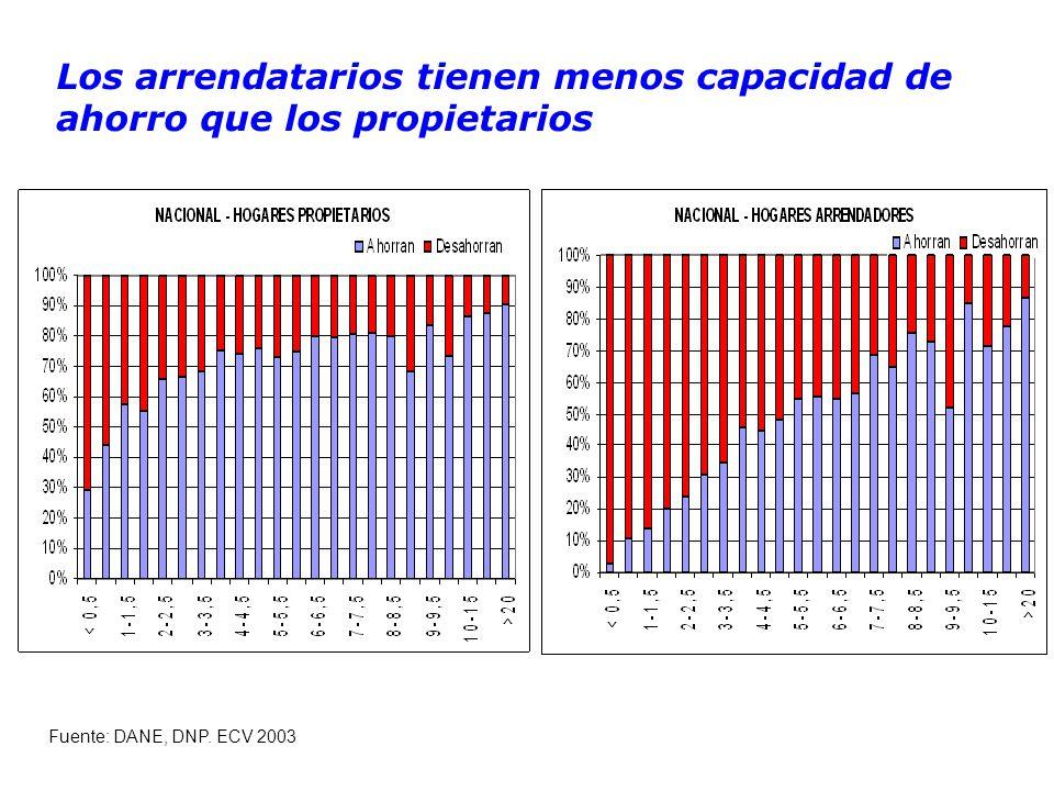 Los arrendatarios tienen menos capacidad de ahorro que los propietarios Fuente: DANE, DNP. ECV 2003