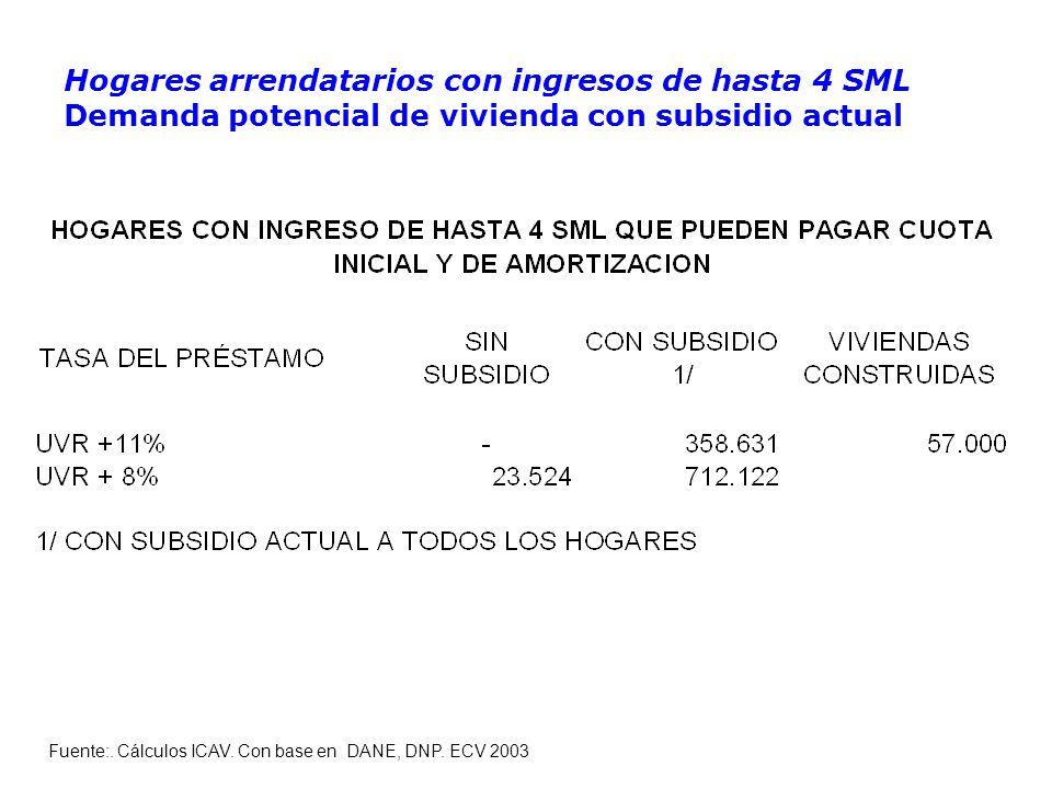 Hogares arrendatarios con ingresos de hasta 4 SML Demanda potencial de vivienda con subsidio actual Fuente:.
