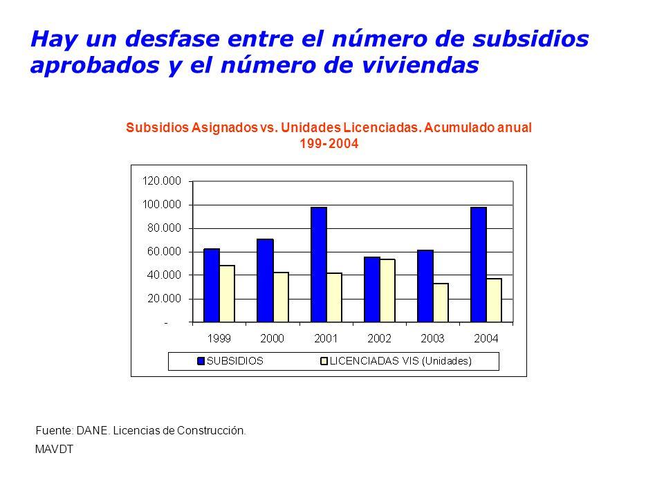 Hay un desfase entre el número de subsidios aprobados y el número de viviendas Subsidios Asignados vs.