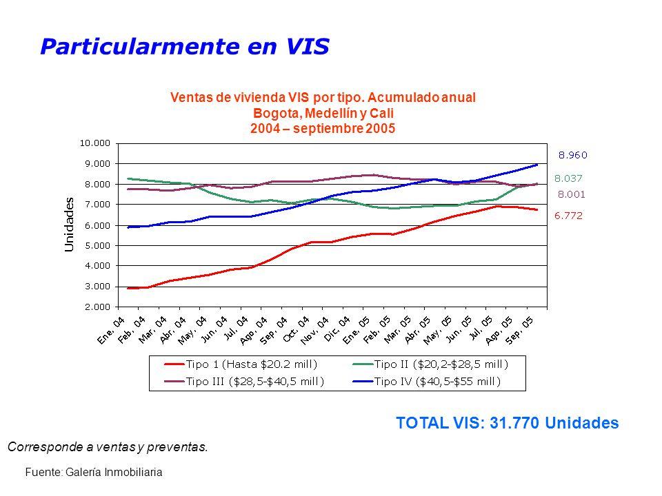 Particularmente en VIS Fuente: Galería Inmobiliaria Corresponde a ventas y preventas.