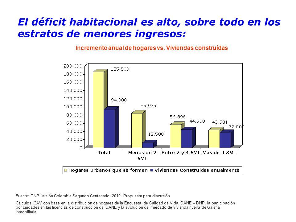 El déficit habitacional es alto, sobre todo en los estratos de menores ingresos: Fuente: DNP.