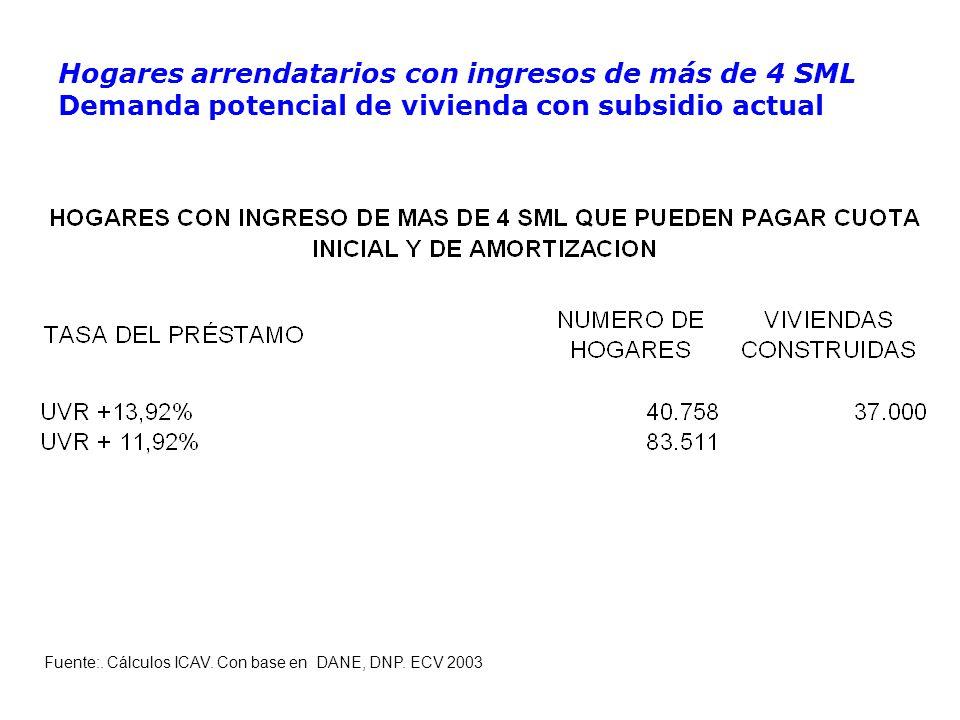 Hogares arrendatarios con ingresos de más de 4 SML Demanda potencial de vivienda con subsidio actual Fuente:.