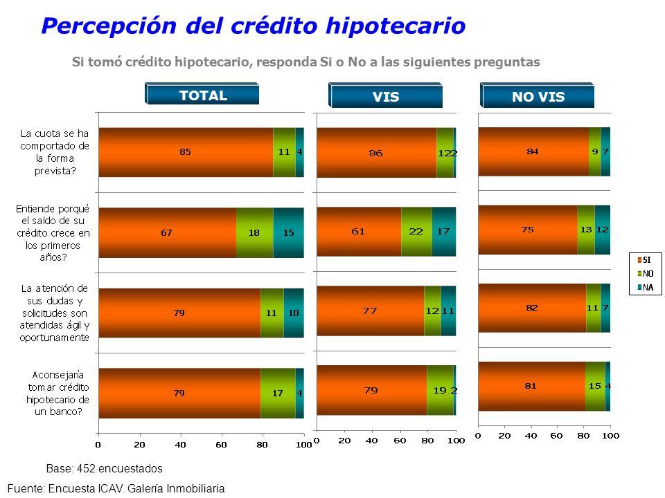 Cómo compró la Vivienda. Percepción del crédito hipotecario Fuente: Encuesta ICAV.