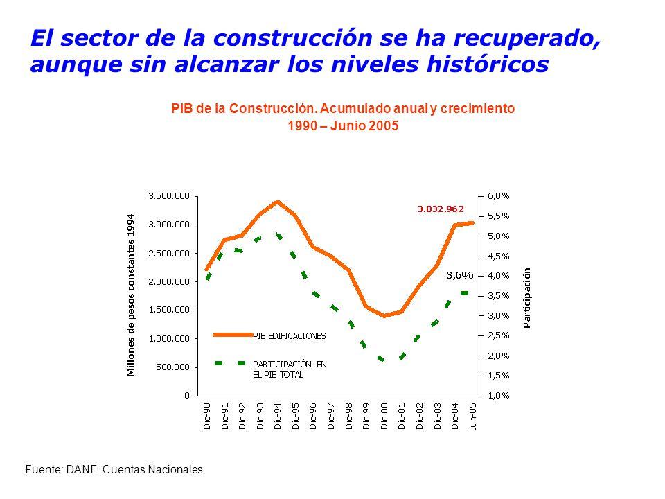 El sector de la construcción se ha recuperado, aunque sin alcanzar los niveles históricos Fuente: DANE.