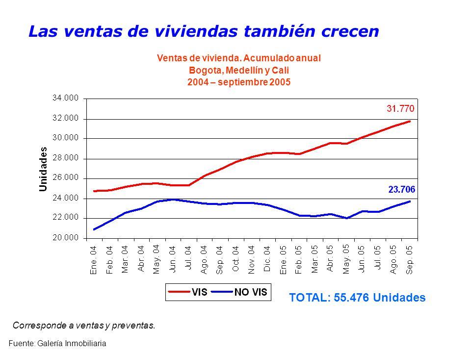 Las ventas de viviendas también crecen Fuente: Galería Inmobiliaria Corresponde a ventas y preventas.