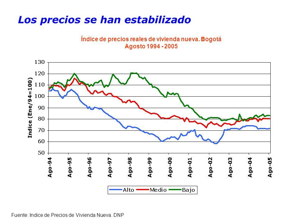 Los precios se han estabilizado Fuente: Indice de Precios de Vivienda Nueva.