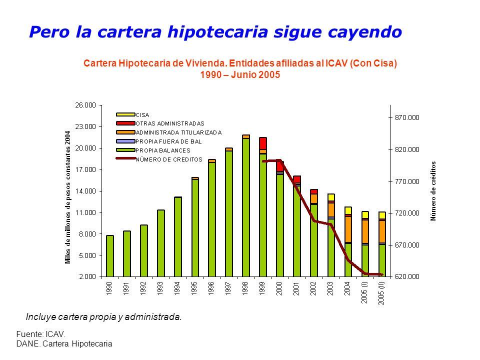 Pero la cartera hipotecaria sigue cayendo Cartera Hipotecaria de Vivienda.