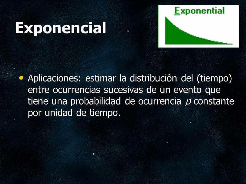 Exponencial Aplicaciones: estimar la distribución del (tiempo) entre ocurrencias sucesivas de un evento que tiene una probabilidad de ocurrencia p con