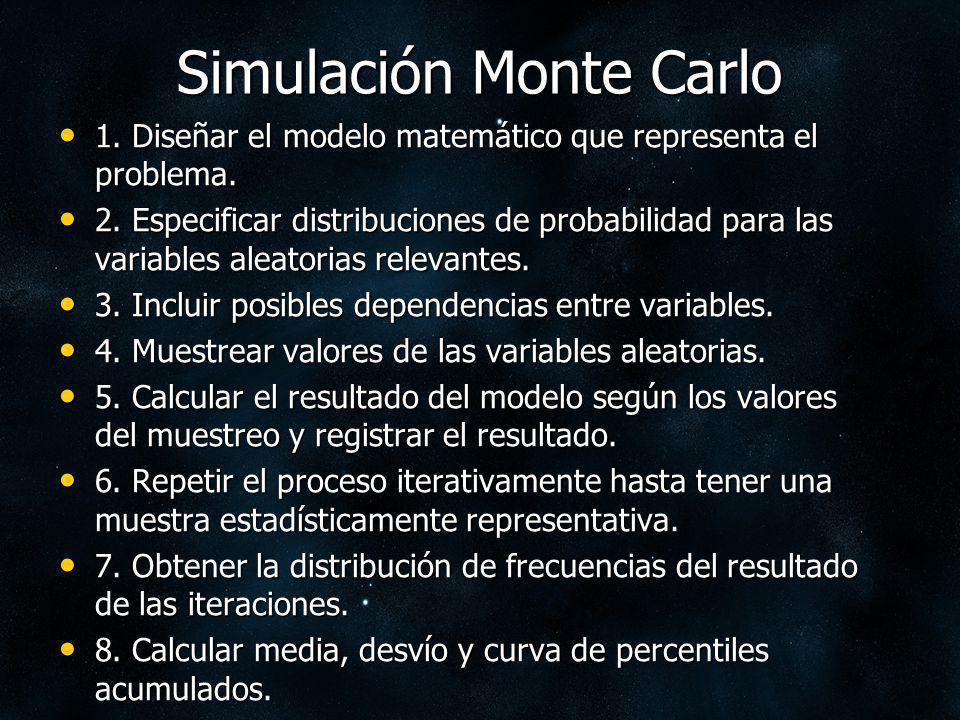 Simulación Monte Carlo 1. Diseñar el modelo matemático que representa el problema. 1. Diseñar el modelo matemático que representa el problema. 2. Espe