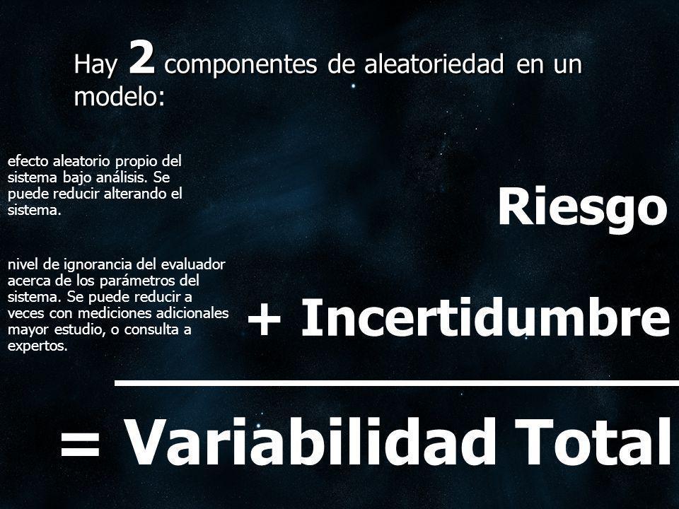 Hay 2 componentes de aleatoriedad en un modelo: efecto aleatorio propio del sistema bajo análisis. Se puede reducir alterando el sistema. nivel de ign