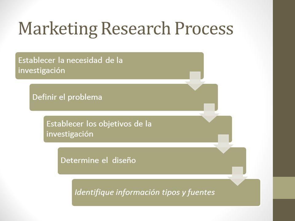 Marketing Research Process Establecer la necesidad de la investigación Definir el problema Establecer los objetivos de la investigación Determine el diseñoIdentifique información tipos y fuentes