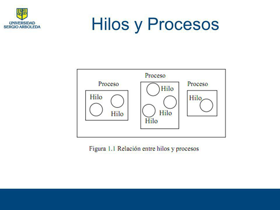 Ventajas de programar con hilos Simplificación del modelo Manejo de eventos asíncronos Interfaces de usuario más interactivas Uso de varios procesadores