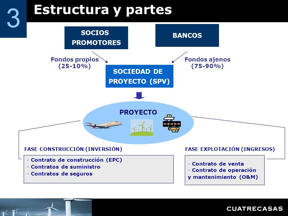 Estructura y partes 3 SOCIOS PROMOTORES BANCOS SOCIEDAD DE PROYECTO (SPV) PROYECTO - Contrato de venta - Contrato de operación y mantenimiento (O&M) - Contrato de construcción (EPC) - Contratos de suministro - Contratos de seguros FASE CONSTRUCCIÓN (INVERSIÓN) FASE EXPLOTACIÓN (INGRESOS) Fondos propios (25-10%) Fondos ajenos (75-90%)