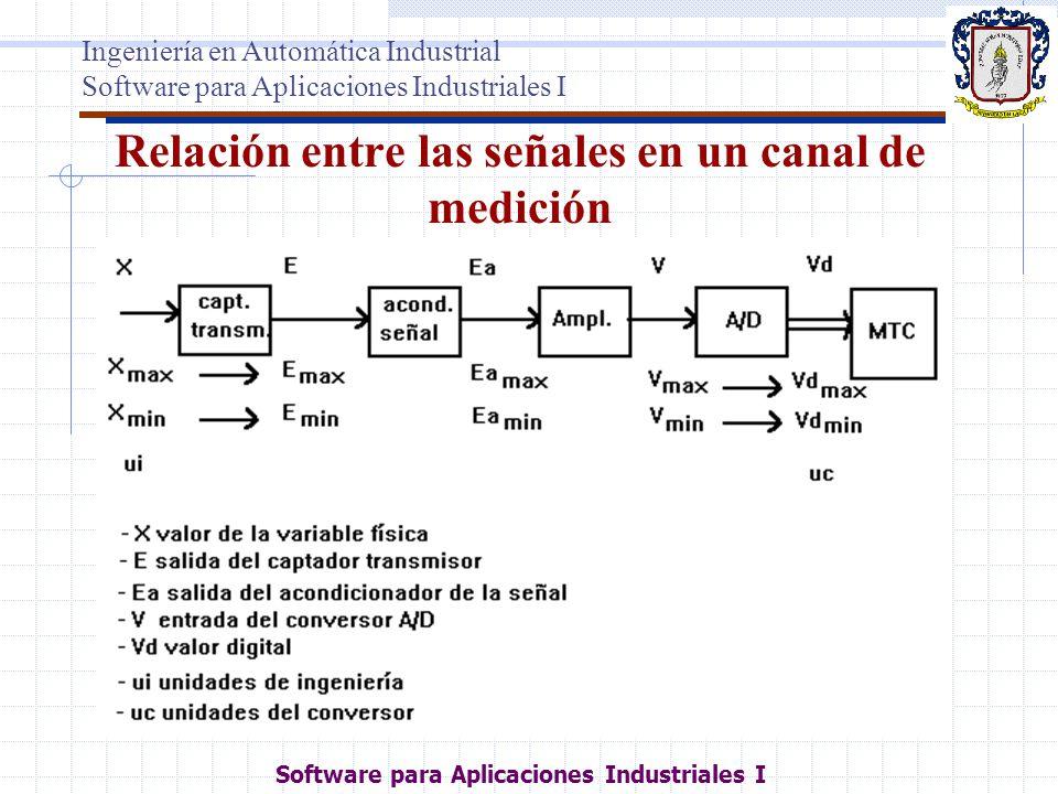Relación entre las señales en un canal de medición Ingeniería en Automática Industrial Software para Aplicaciones Industriales I