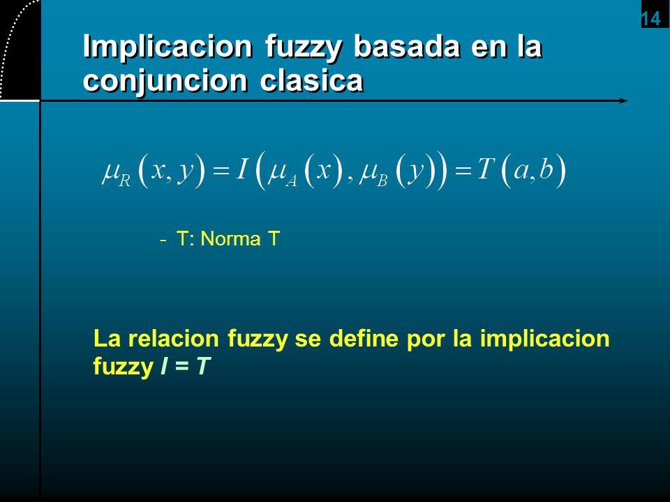 14 -T: Norma T La relacion fuzzy se define por la implicacion fuzzy I = T Implicacion fuzzy basada en la conjuncion clasica