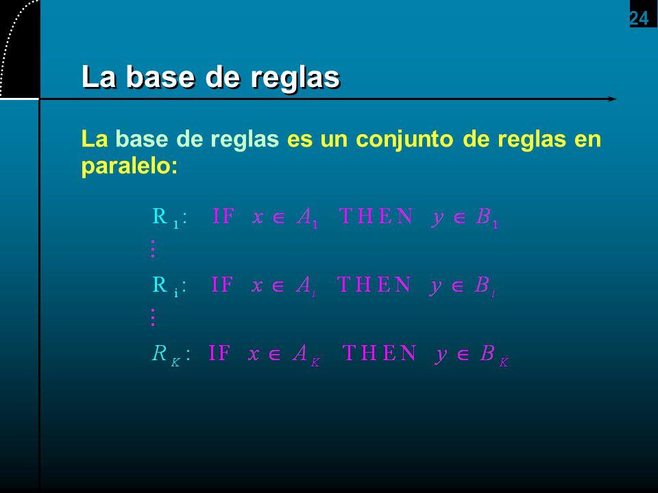 24 La base de reglas La base de reglas es un conjunto de reglas en paralelo:
